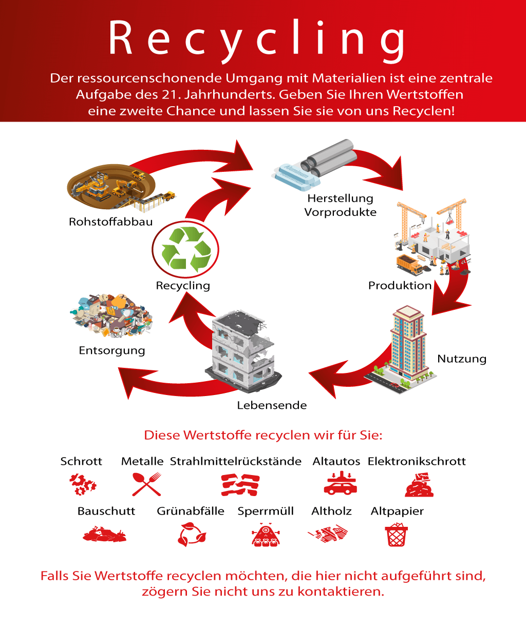 Der ressourcenschonende Umgang mit Materialien ist eine zentrale Aufgabe des 21. Jahrhunderts. Dazu leisten wir unseren Beitrag und recyclen möglichst alle angelieferten Wertstoffe. Geben Sie Ihren Wertstoffen eine zweite Chance und lassen Sie sie von uns Recyclen! Diese Wertstoffe recyclen wir für Sie: – Schrott – Metalle – Altautos (Restkarossen) – Strahlmittelrückstände – Elektronikschrott – Bauschutt – Baustellenabfälle – Grünabfälle – Sperrmüll – Altholz – Altpapier Falls Sie Wertstoffe recyclen möchten, die hier nicht aufgeführt sind, zögern Sie nicht uns zu kontaktieren.
