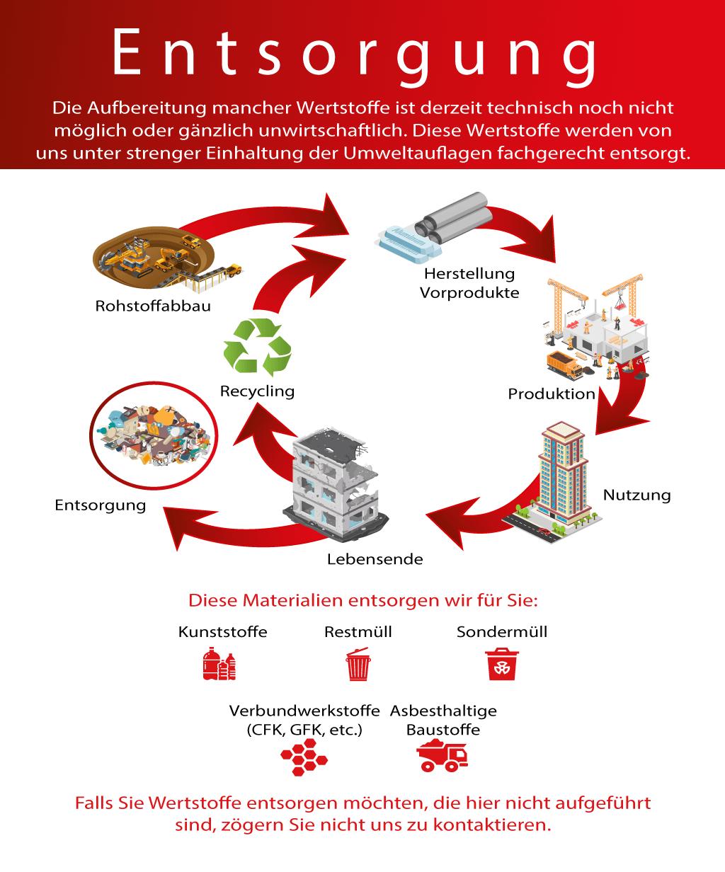 Die Aufbereitung mancher Wertstoffe ist derzeit technisch noch nicht möglich oder gänzlich unwirtschaftlich. Diese Wertstoffe werden von uns unter strenger Einhaltung der Umweltauflagen fachgerecht entsorgt. Diese Materialien entsorgen wir für Sie: – Kunststoffe – Restmüll – Sondermüll – Verbundwerkstoffe (CFK, GFK, etc.) – asbesthaltige Baustoffe Falls Sie Wertstoffe entsorgen möchten, die hier nicht aufgeführt sind, zögern Sie nicht uns zu kontaktieren.